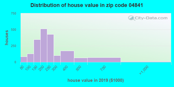 Zip code 04841 house/condo values in 2010