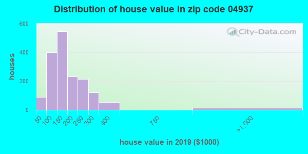 Zip code 04937 house/condo values in 2010
