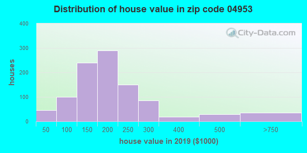 Zip code 04953 house/condo values in 2010
