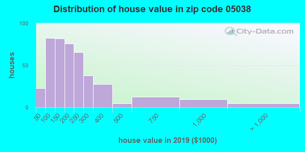 Zip code 05038 house/condo values in 2010
