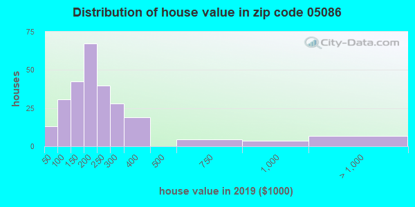 Zip code 05086 house/condo values in 2010