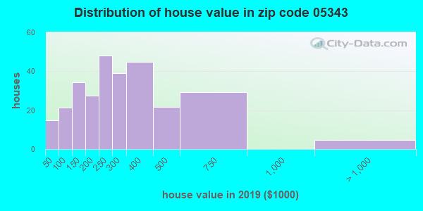 Zip code 05343 house/condo values in 2010