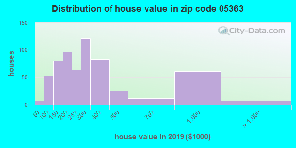 Zip code 05363 house/condo values in 2010