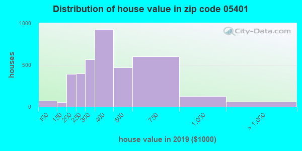 Zip code 05401 house/condo values in 2010