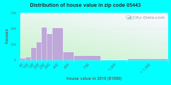 Zip code 05443 house/condo values in 2010