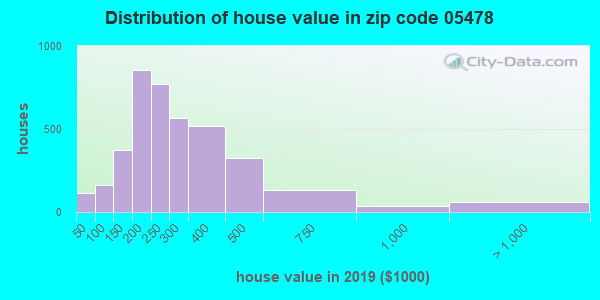 Zip code 05478 house/condo values in 2010