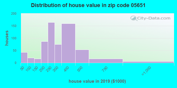 Zip code 05651 house/condo values in 2010