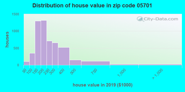 Zip code 05701 house/condo values in 2010