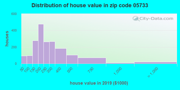 Zip code 05733 house/condo values in 2010