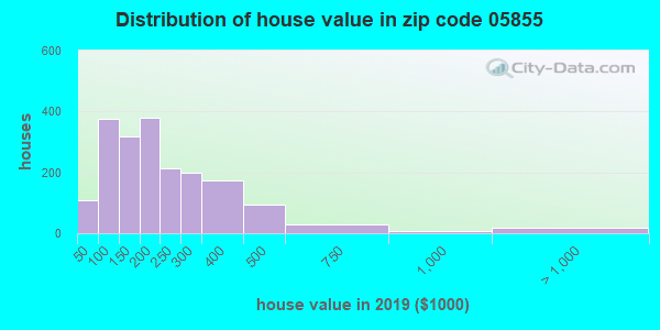 Zip code 05855 house/condo values in 2010