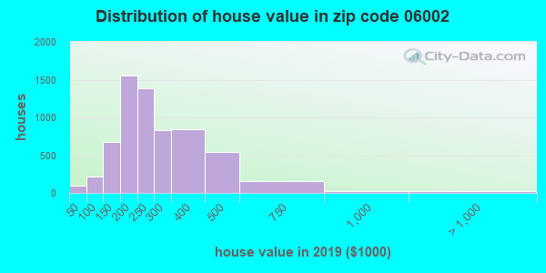 Zip code 06002 house/condo values in 2010