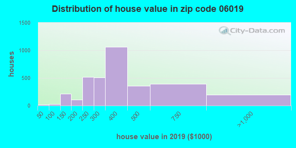 Estimate of home value of owner-occupied houses/condos in 2015 in zip code 06019