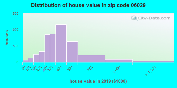 Zip code 06029 house/condo values in 2010