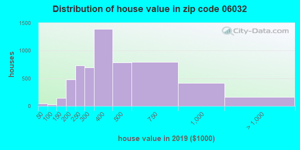 Zip code 06032 house/condo values in 2010