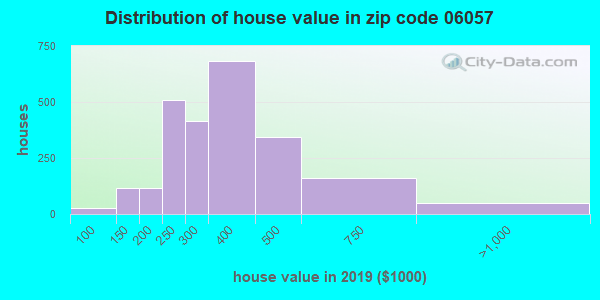 Zip code 06057 house/condo values in 2010