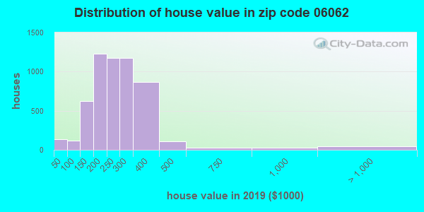 Zip code 06062 house/condo values in 2010