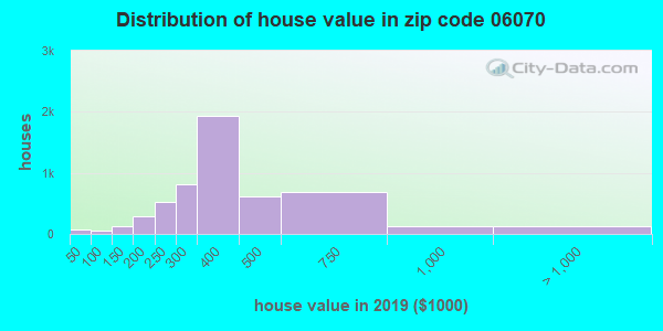 Zip code 06070 house/condo values in 2010