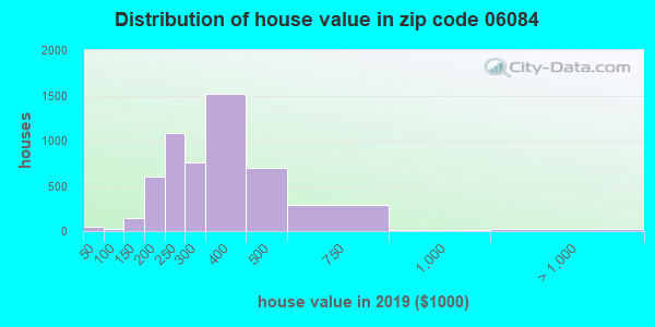 Zip code 06084 house/condo values in 2010