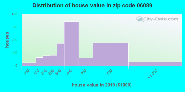Zip code 06089 house/condo values in 2010