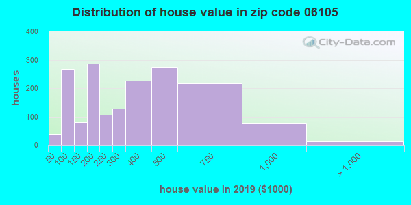 Zip code 06105 house/condo values in 2010