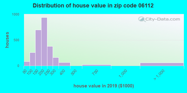 Zip code 06112 house/condo values in 2010