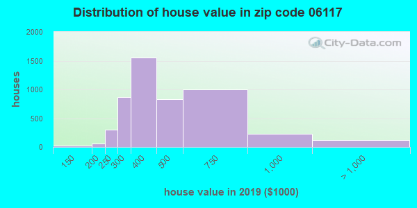 Estimate of home value of owner-occupied houses/condos in 2015 in zip code 06117