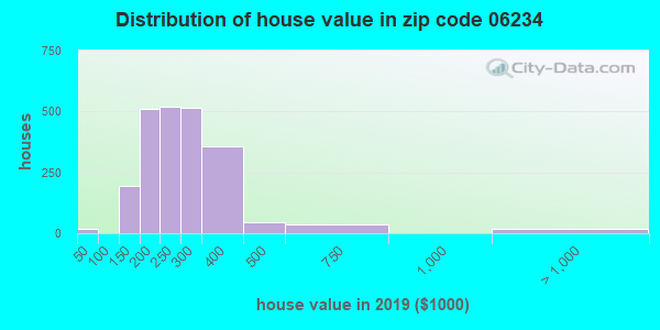 Zip code 06234 house/condo values in 2010