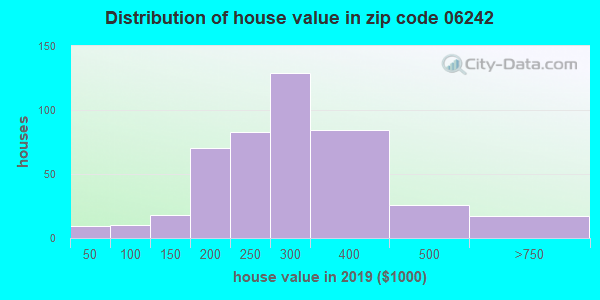 Zip code 06242 house/condo values in 2010