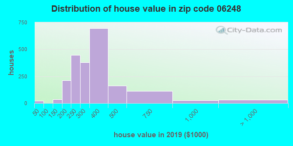 Zip code 06248 house/condo values in 2010