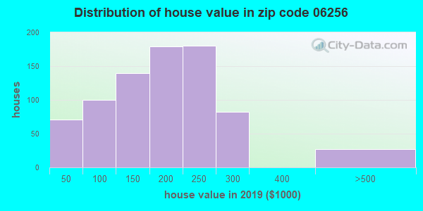 Zip code 06256 house/condo values in 2010