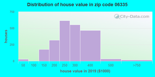 Zip code 06335 house/condo values in 2010