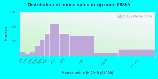 Zip code 06355 house/condo values in 2010