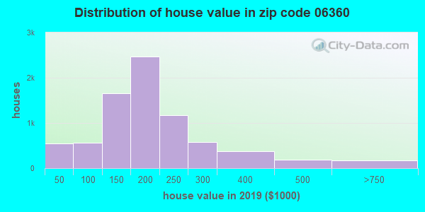 Zip code 06360 house/condo values in 2010