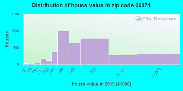 Zip code 06371 house/condo values in 2010
