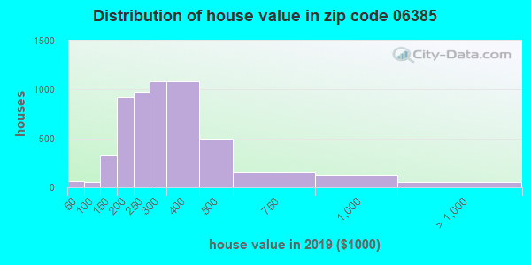 Zip code 06385 house/condo values in 2010