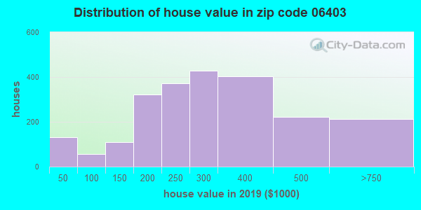Zip code 06403 house/condo values in 2010