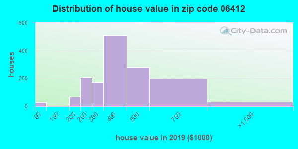 Zip code 06412 house/condo values in 2010
