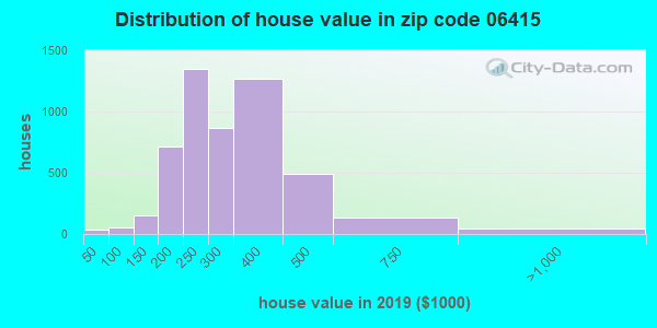 Zip code 06415 house/condo values in 2010