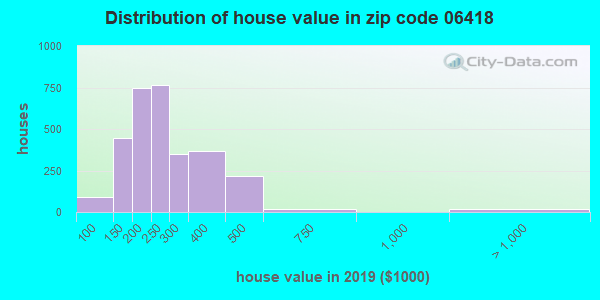 Zip code 06418 house/condo values in 2010