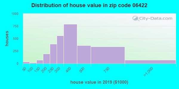 Zip code 06422 house/condo values in 2010