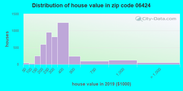 Zip code 06424 house/condo values in 2010