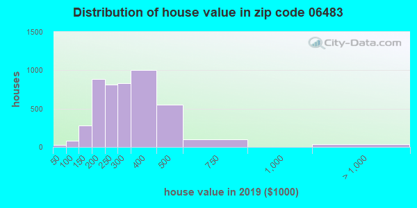 Zip code 06483 house/condo values in 2010