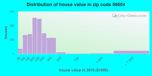 Zip code 06604 house/condo values in 2010