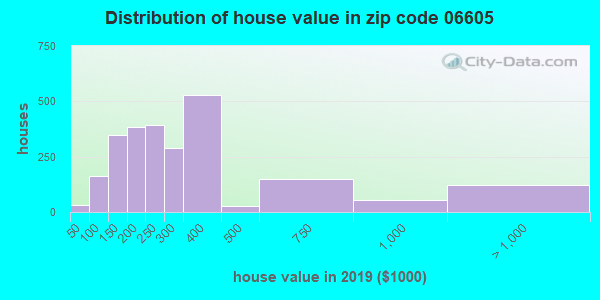 Estimate of home value of owner-occupied houses/condos in 2013 in zip code 06605