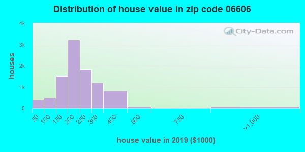 Zip code 06606 house/condo values in 2010