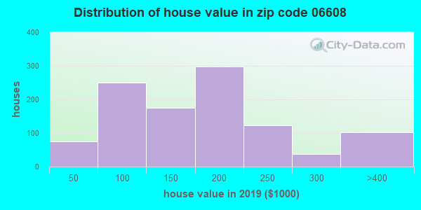 Zip code 06608 house/condo values in 2010