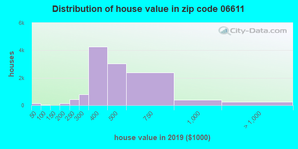 Zip code 06611 house/condo values in 2010
