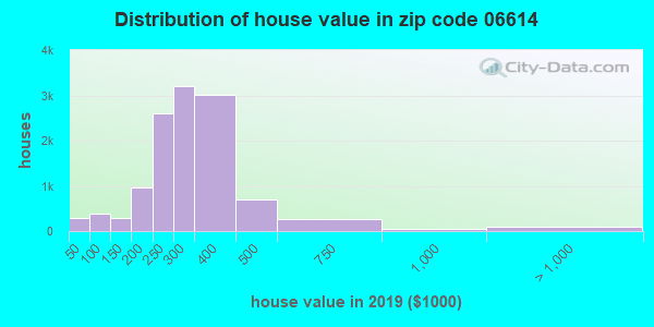 Zip code 06614 house/condo values in 2010