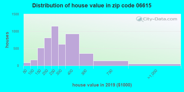 Zip code 06615 house/condo values in 2011