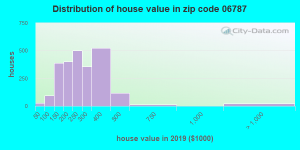 Zip code 06787 house/condo values in 2010